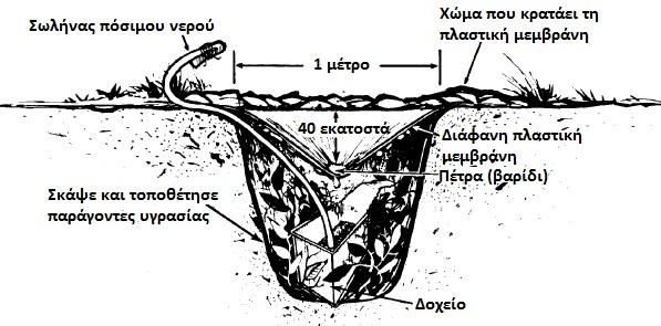 Επιβίωση  Νερό  9a1309da25f