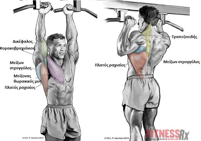 Πηγή: fitnessRXforMen.com