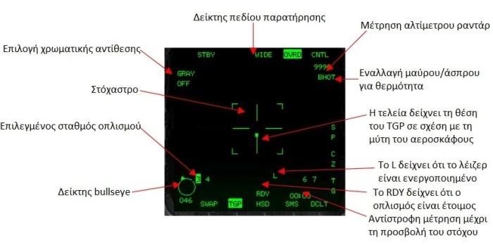 Πηγή: LANTIRN, AN/AAQ -14 Targeting Pod , Operations Guide for F-16C/D Block 50/52