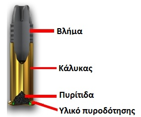 Πηγή: GunLink.info (επεξεργασμένη)