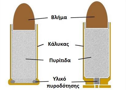 Πηγή: Ammo.com (επεξεργασμένη)