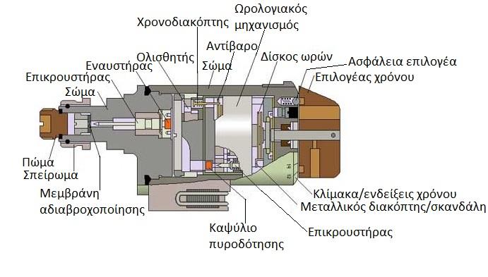 Πηγή: Saper.etel.ru (επεξεργασμένη)