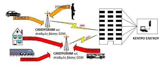 Σχέδιο Λειτουργίας CANDYGRAM