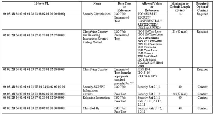 Εικόνα: Απόσπασμα μετα-δεδομένων που αποστέλλονται μέσω Ροών Μετάδοσης MPEG που πήραμε από το μη χαρακτηρισμένο έγγραφο του Προτύπου MISB