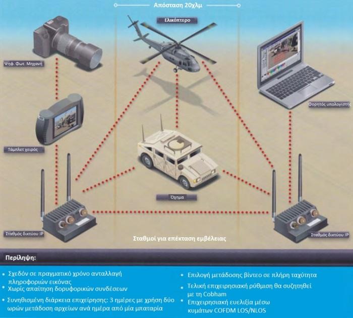 texnologia_systhma_parakoloythisis_el_skopeyth_2011_04