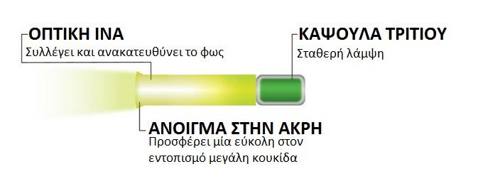 Πηγή: TRUGLO.com (επεξεργασμένη)